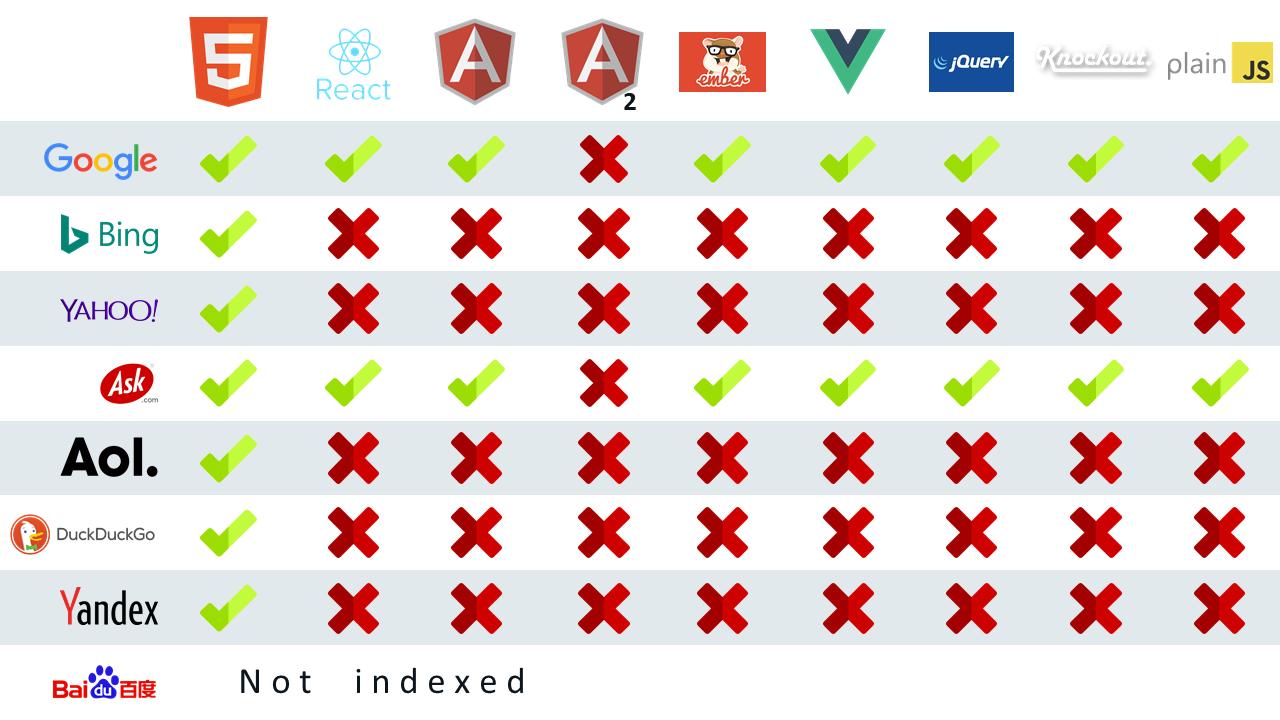 Какие поисковые системы индексируют SPA сайты