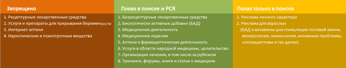 Требования Яндекс.Директ к медицинской тематике