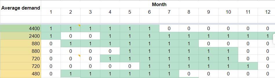 Календарь проработки категорий