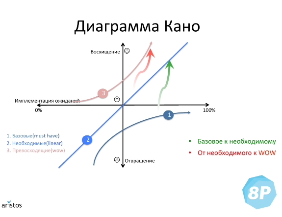 диаграмма Кано