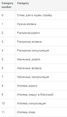 категории звонков в отделе продаж застройщика могут выглядеть так