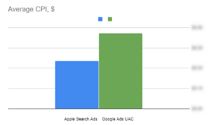 Кейс Netpeak по Apple Search Ads для Olx Украина