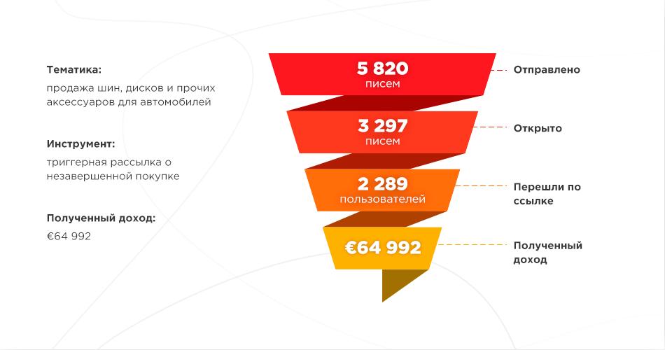 Кейс триггерной рассылки о незавершенной покупке Netpeak Cloud