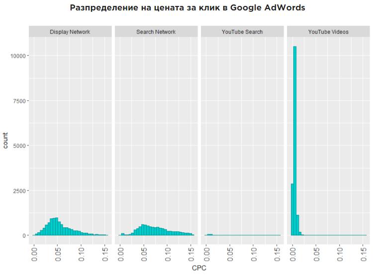 Разпределение на цената за клик в Google Ads