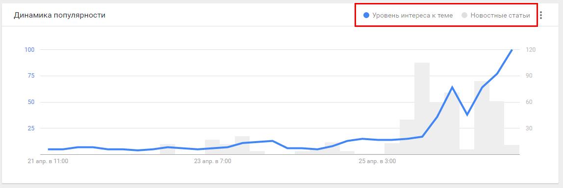 Уровень интереса к теме в графике Google Trends