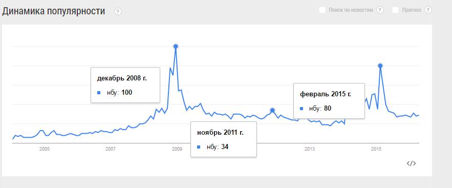 Шкала оценки популярности