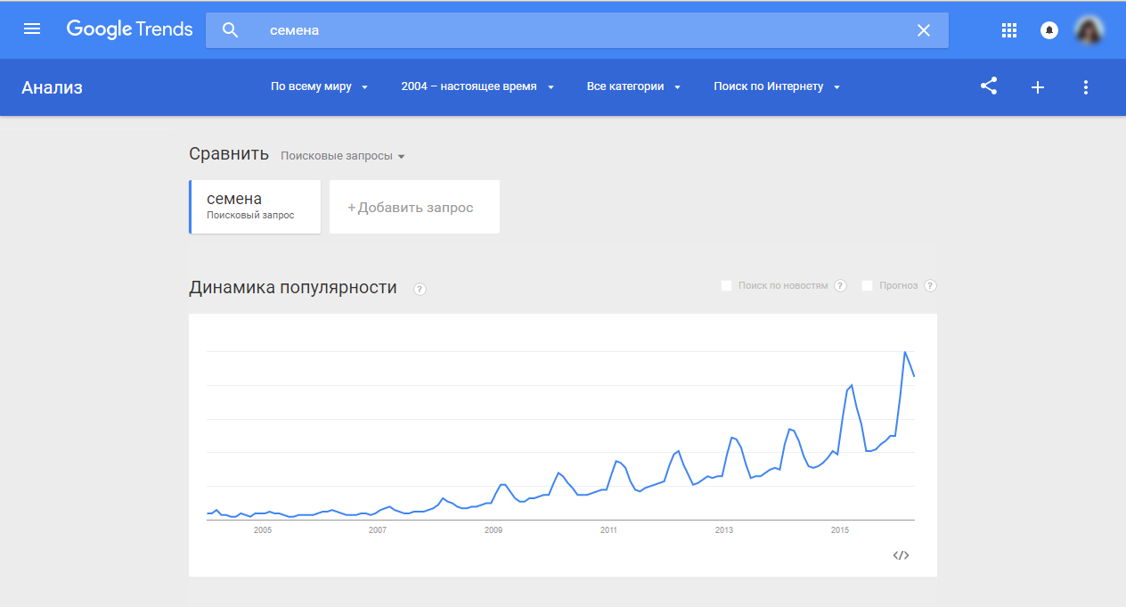 Динамика популярности в Google Trends