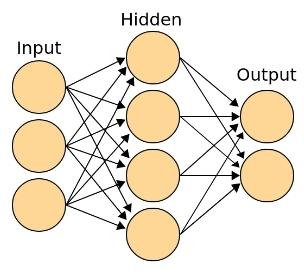 Классическая топология нейросети, со входным (рецепторным), выходным, принимающим решение о классе, и ассоциативным (скрытым) слоем