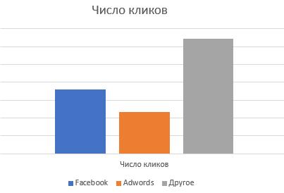 Количество кликов из рекламы