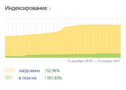 количество страниц в Google и Яндекс существенно выросло