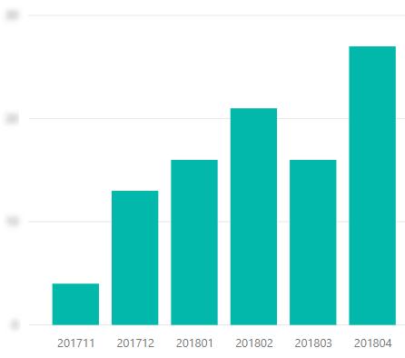 Количество заявок из блога