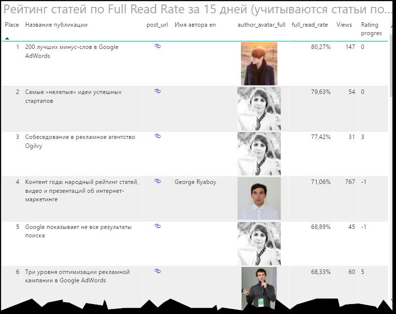 Колонка Rating_progress показывает изменение позиции контента (автора, редактора) относительно вчерашнего рейтинга