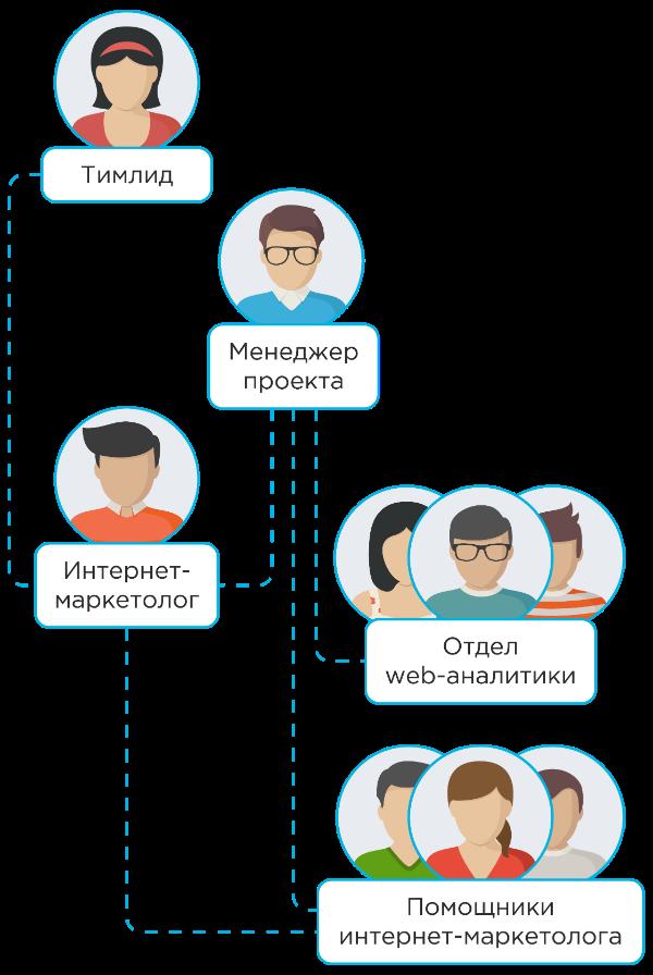 Команда по SEO в Netpeak