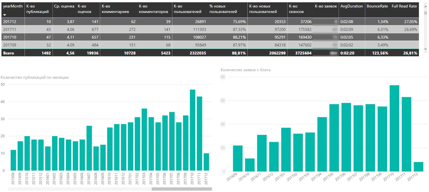 Конечно, есть отдельный «отчет с отчетами», где все метрики отображаются в динамике