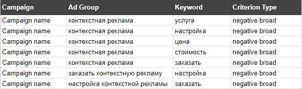 Конечный результат таблицы с минус-словами должен выглядеть так