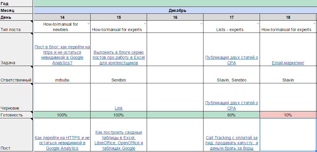 Контент-план нашего блога выглядит так