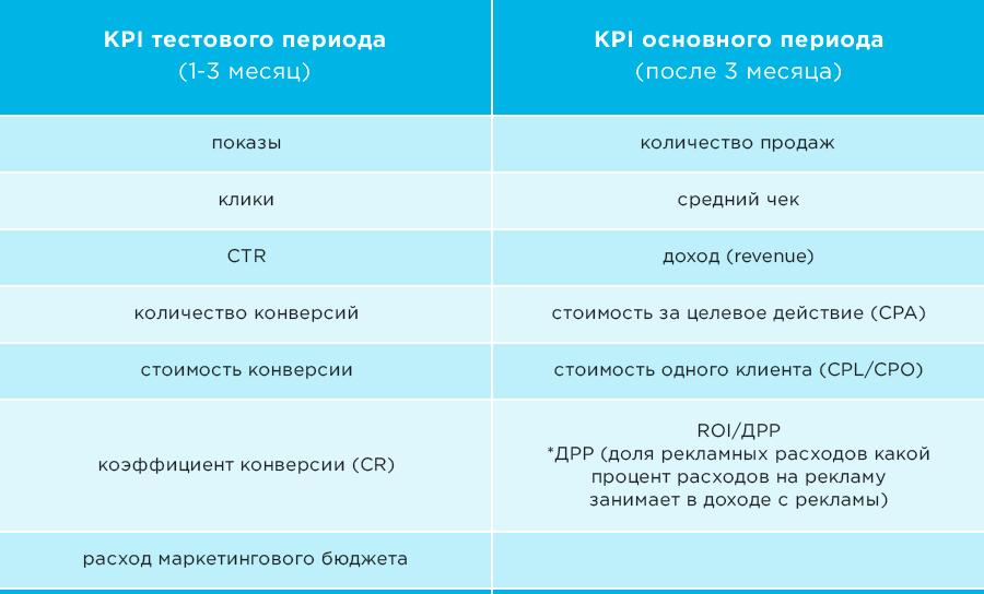 KPI по контекстной рекламе в агентстве Netpeak