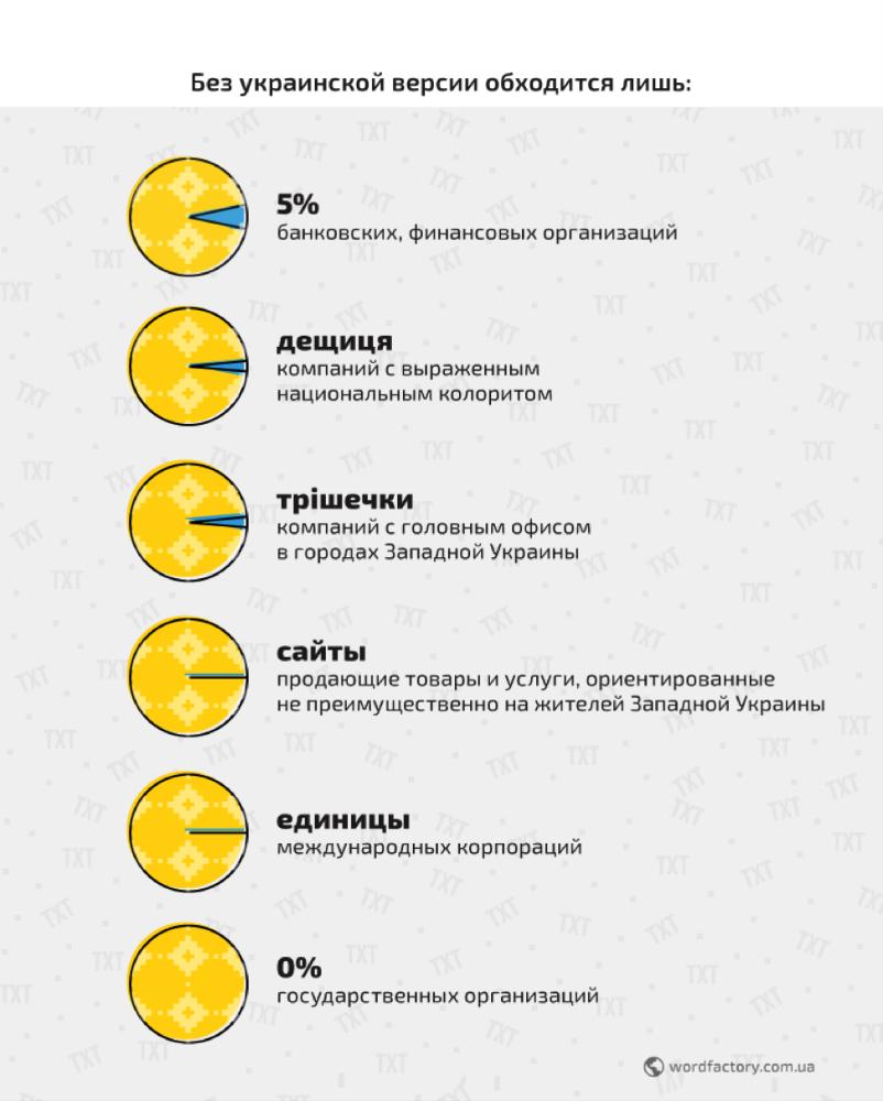 Кто обходится без украинской версии