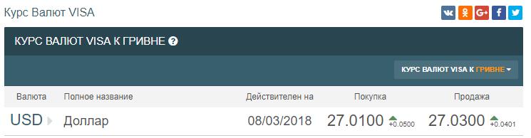Курс по версии Visa
