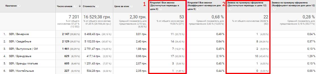 Статистика по категорийным и брендовым поисковым кампаниям в Google AdWords