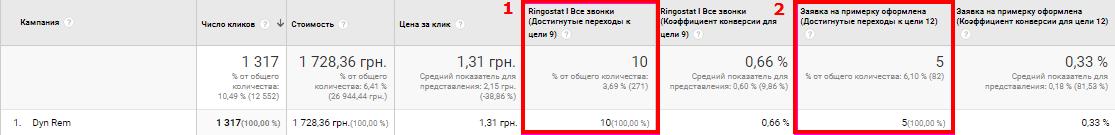 Результат кампании динамического ремаркетинга по отчету Google Analytics