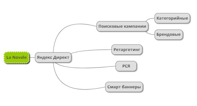 Инструменты контекста для РСЯ