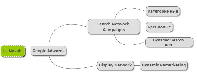 Какие инструменты контекстной рекламы лучше выбрать для рекламных кампаний в Google AdWords