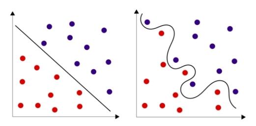 Линейно разделимые множества и линейно неразделимые множества