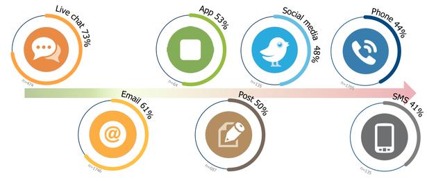 73% пользователей считают онлайн-консультанты каналом, предоставляющим лучший потребительский опыт