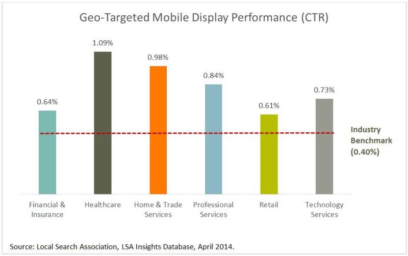 Local Search Association добавляют, что CTR контекстной рекламы с геотаргетингом на мобильных устройствах выше средних показателей для всех бизнес-сфер