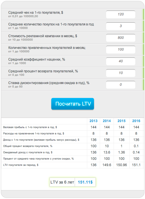 данные в LTV калькуляторе