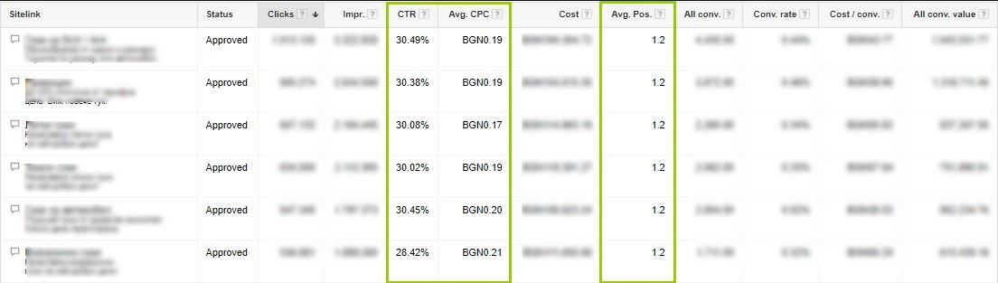 """CTR с разширение """"Допълнителни линкове"""" около 30%, а цената за клик (срс) средно до 0.2 лева"""
