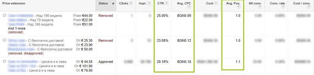 """Средният CTR при разширението """"Цени"""" е около 25,5%, при cpc до 0.13 лева."""
