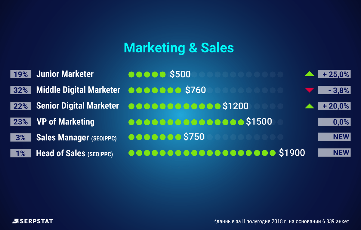 Marketing & Sales