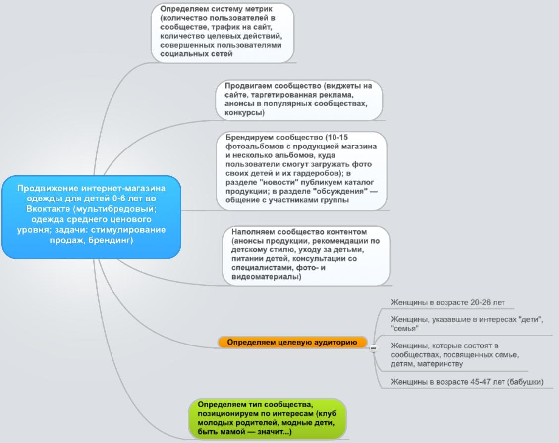 Стратегия продвижения мультибрендового магазина одежды ВКонтакте
