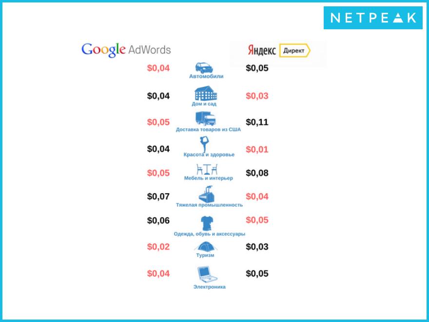 Разница стоимости клика в медийной сети