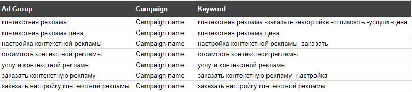 Меняем название столбцов для AdWords Editor
