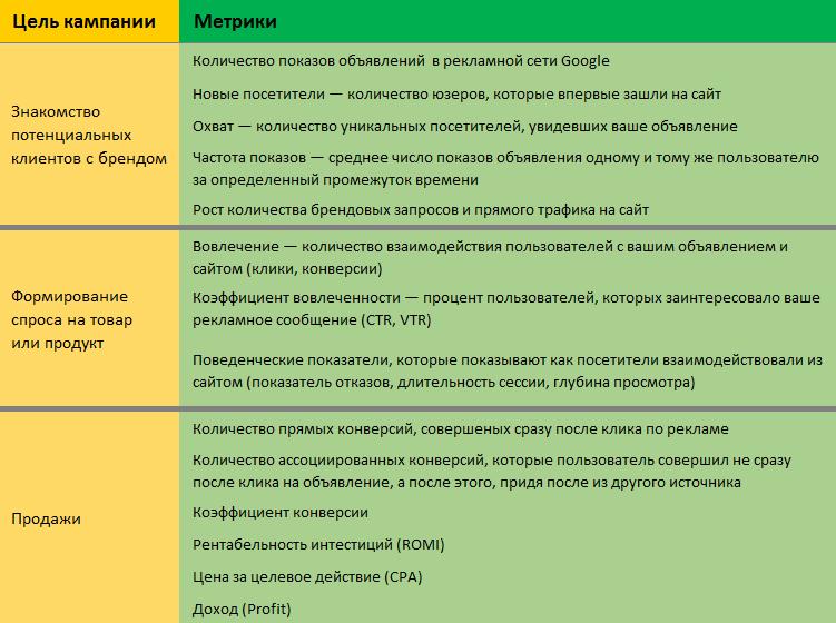 метрики медийной кампании в зависимости от цели