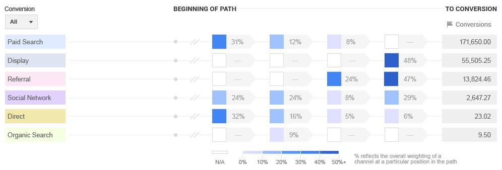 Модель Data-Driven Attribution в Google Analytics