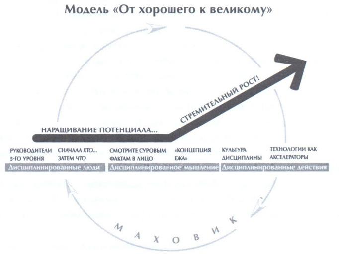 три круга «концепции ежа»
