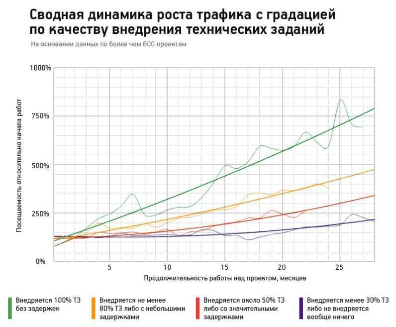 Мы провели внутреннее исследование о причинах роста поискового трафика