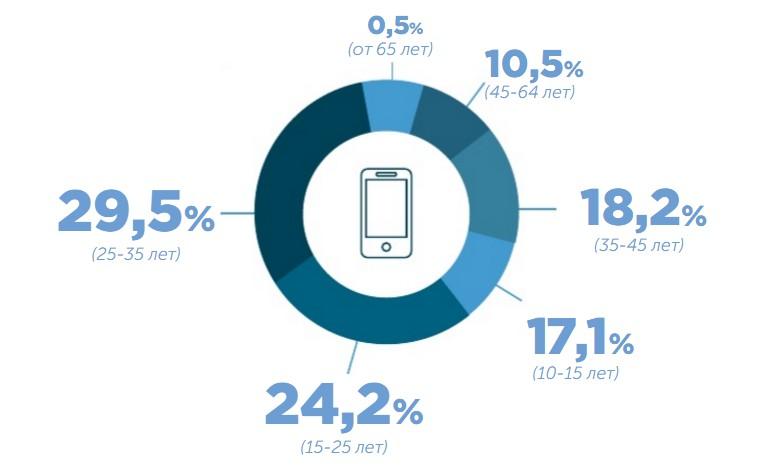На 100 азербайджанцев приходится около 110 смартфонов