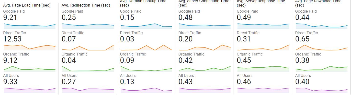 На скриншоте видно, что из поисковых систем (платный и бесплатный трафик) страницы загружаются быстрее, чем в среднем