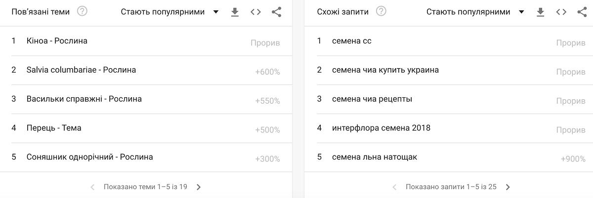 Находим похожие запросы для контекстной рекламы в Google Trends