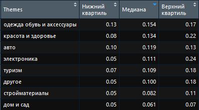 Наиболее дорогие и дешевые тематики в рекламной сети Яндекс