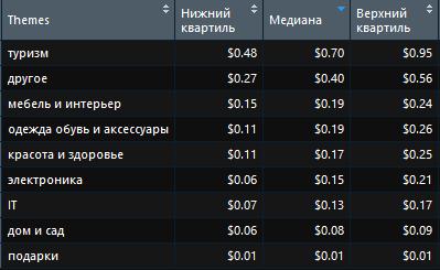 Наиболее дорогие и наиболее дешевые тематики в Яндекс за второй квартал 2018 года