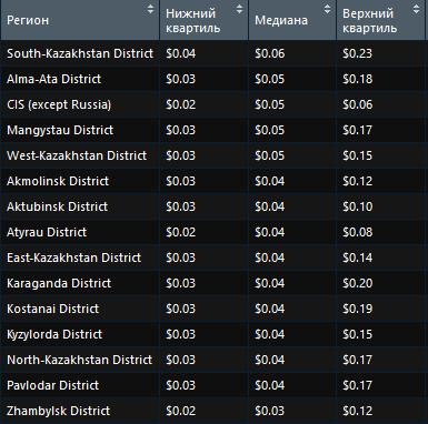 Наиболее дорогие регионы для поискового продвижения