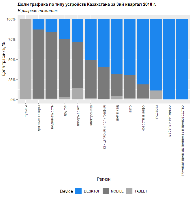 Наиболее высокая доля мобильного трафика среди тематик наблюдается в тематиках «туризм» и «детские товары»