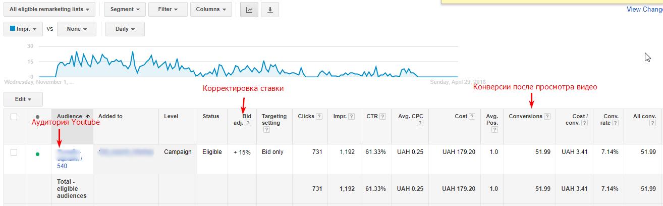 насколько часто ваш видеоконтент генерирует брендовые запросы.