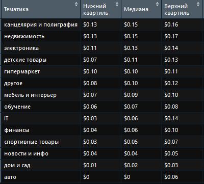 Недвижимость, канцелярия и полиграфия — самые дорогие тематики для поискового продвижения в Казахстане